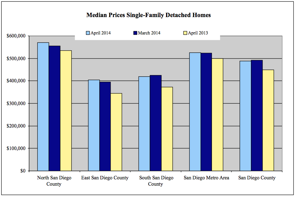Encinitas Home Prices